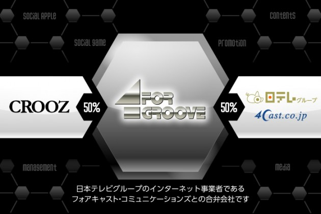 日本テレビグループとCROOZの合弁会社として設立。